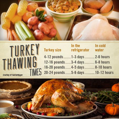 Turkey thawing chart.