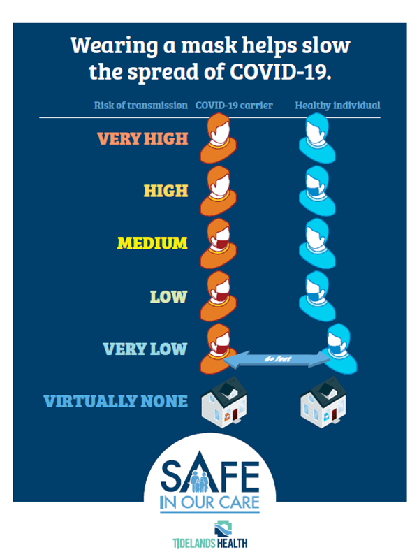 Wearing a mask helps stop the spread of COVID-19.